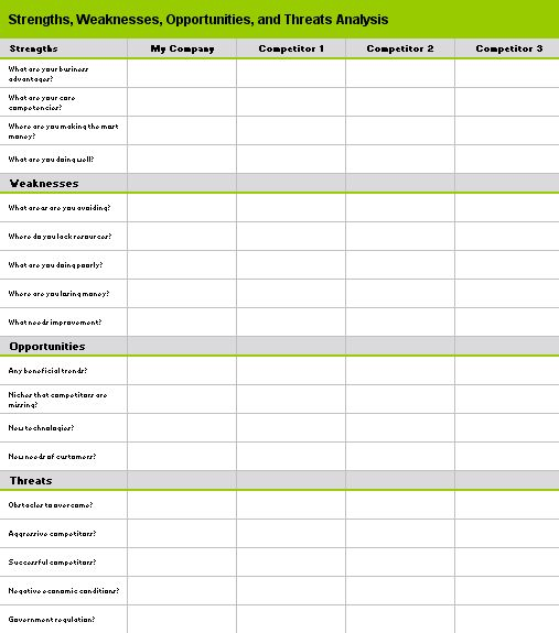 Competitive analysis using SWOT Templates Office – Microsoft Competitive Analysis