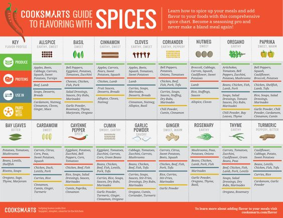 Cook Smarts Guide to Flavoring with Spices #infographic @cooksmarts