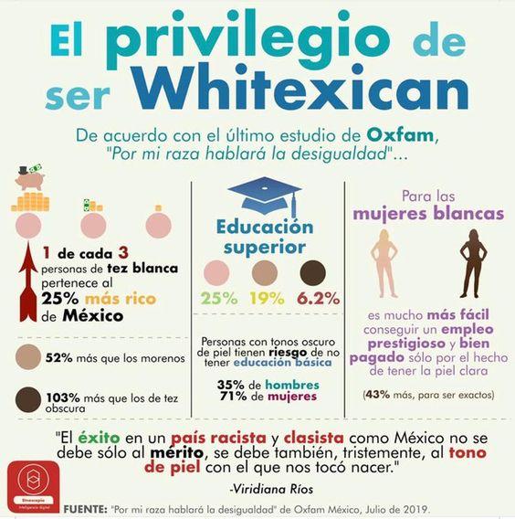 Infografía: el privilegio de ser whitexican.