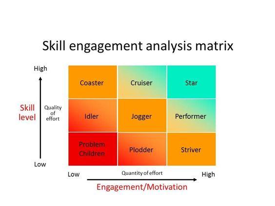 Leadership Styles Tannenbaum and Schmidt Continuum of Leadership - power interest matrix