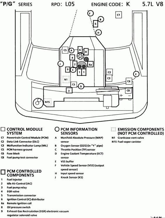 10 1994 Gmc Sierra V6 Full Engine Wiring Diagram Engine Diagram Wiringg Net Chevy Trucks Chevy Engineering