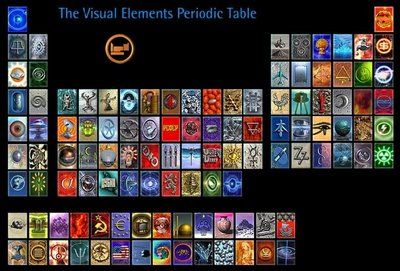 Unity of Truth: The Visual Elements Periodic Table