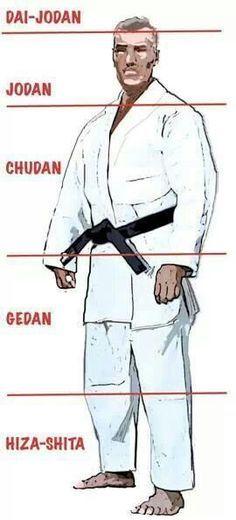 zsíréget-e a karate Napi 10km fogyás