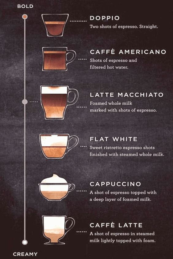Serious Coffee Drinkers Starbuck39s Latest Is What You39ve Been Waiting For Serious Coffee D In 2020 Latte Macchiato Coffee Recipes Espresso Drinks
