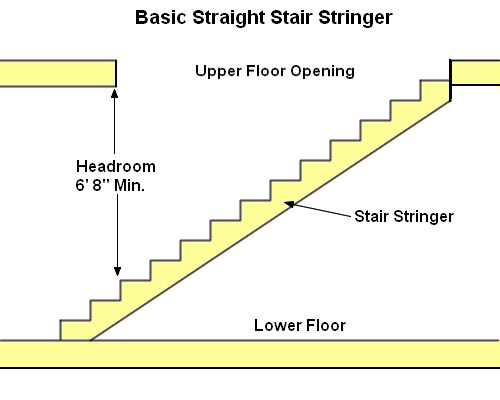 How To Build Basement Stairs Instructions On How To