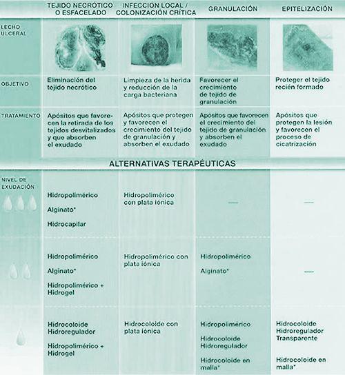 Atensalud Enfermaría Geriátrica Y Sociosanitaria Ulceras Por Presion Upp Cuidados De Enfermería Auxiliar De Enfermeria Enfermeria