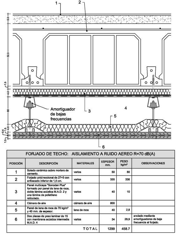 Detalles constructivos de techos 28 images detalles constructivos en autocad de techos de - Detalle constructivo techo ...