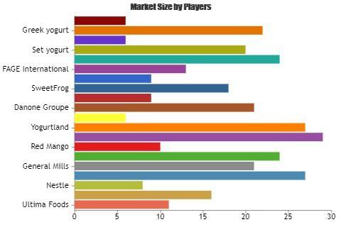 Yoghurt Market A Comprehensive Study By Key Players Tcby