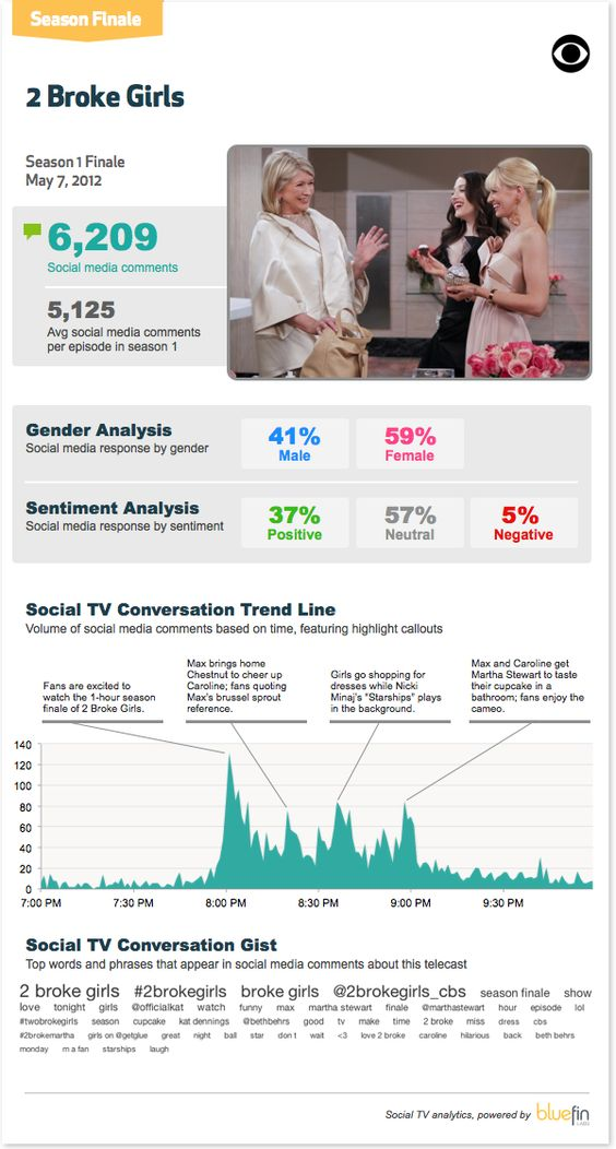 2 Broke Girls Season 1 Finale Social TV Infographic via @Bluefin Labs | More often than not, people who comment on comedy series like 2 Broke Girls tend to share witty character quotes vs. reactions to the storyline (a common comment type for drama series).