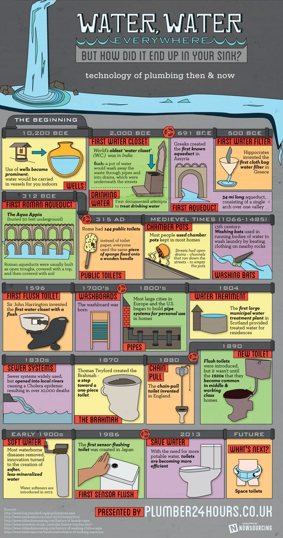 WATER ---WATER,  This infographic takes a look at how the technology of plumbing has changed over the years. www.viqua.com: