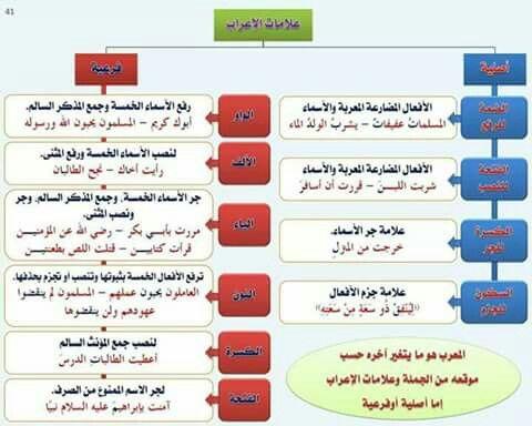 Pin By Abditch219 On اللغة العربية Arabic Language Learn Arabic Language Learning Arabic