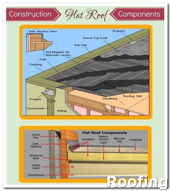 Roofing Guide If You Are Trying To Pinpoint The Exact Point Where Your Roof Is Leaking You Can Spray It With A Hos Roof Repair Roofing Roofing Equipment