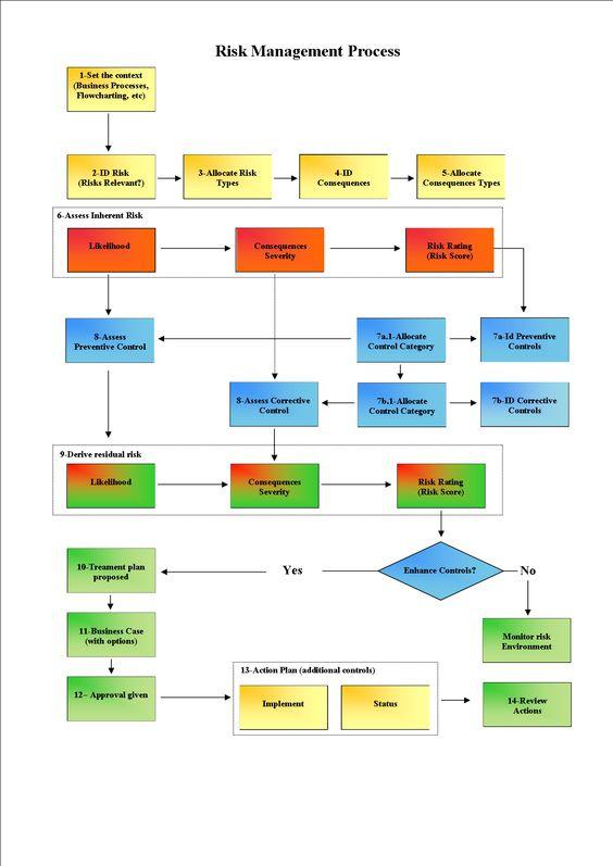 Risk Management Dashboard  Risk Management And Management
