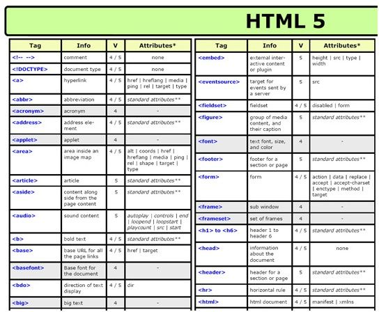 These is an example of another list of html tags some are for Table attributes
