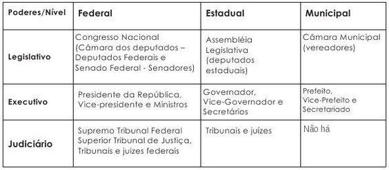 Confira como é a estrutura dos poderes e níveis do Estado Brasileiro!