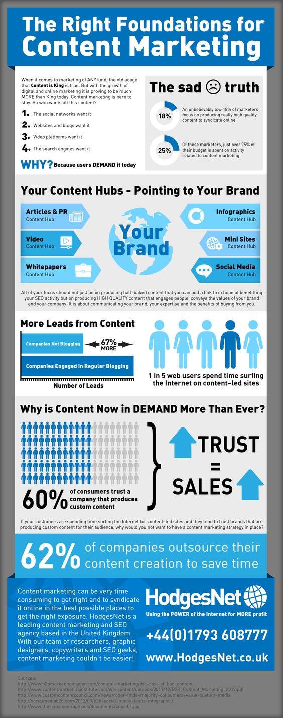 The right foundations Content Marketing #infographic  Credits go to: tiscy formacion