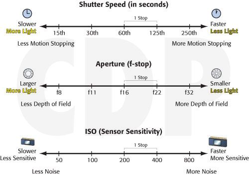 shutter speed and aperture relationship chart