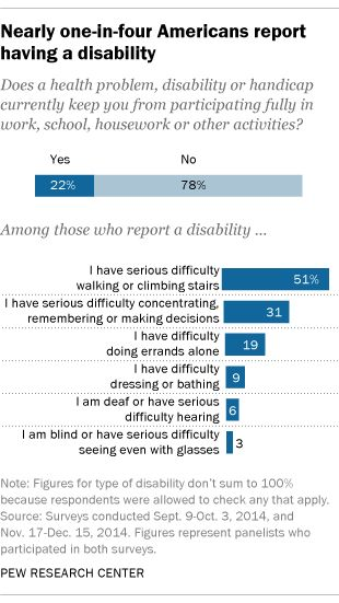 Nearly one-in-four Americans report having a disability Does a - problem report