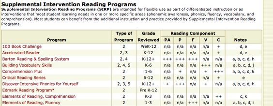 List of Reading Interventions (Comprehensive and Supplemental)