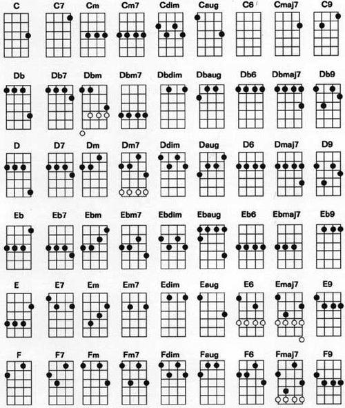 Summer dress ukulele chords variants