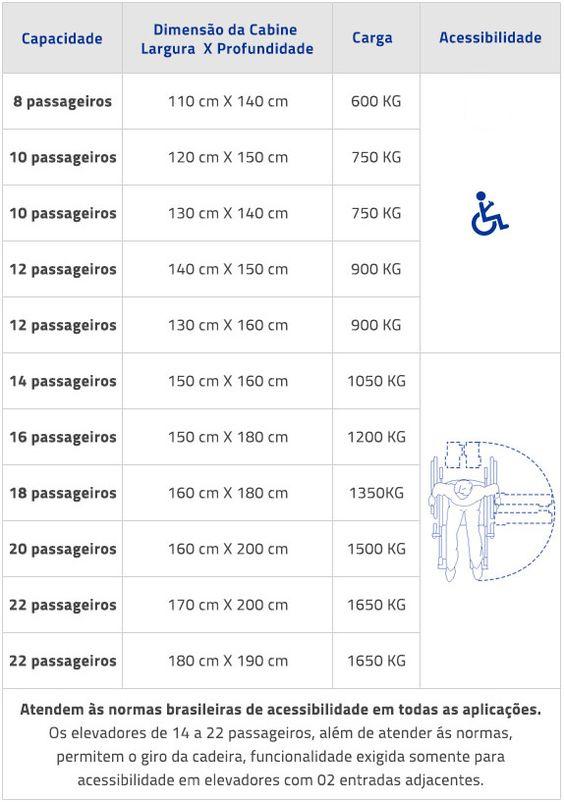 elevadores-passageiros-tabela2