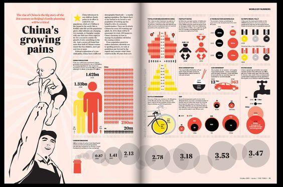 Eureka: Creative Magazines, Graphic Design, Curtis Design, Info Graphic, Magazine Design, Infographics Inspiration, Eureka Magazine