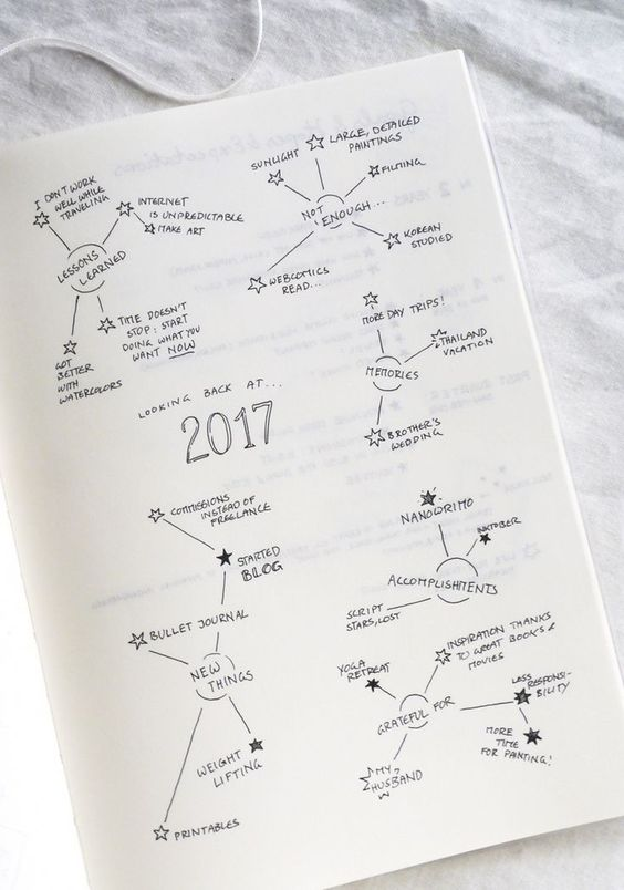 Kreativer Jahresrückblick