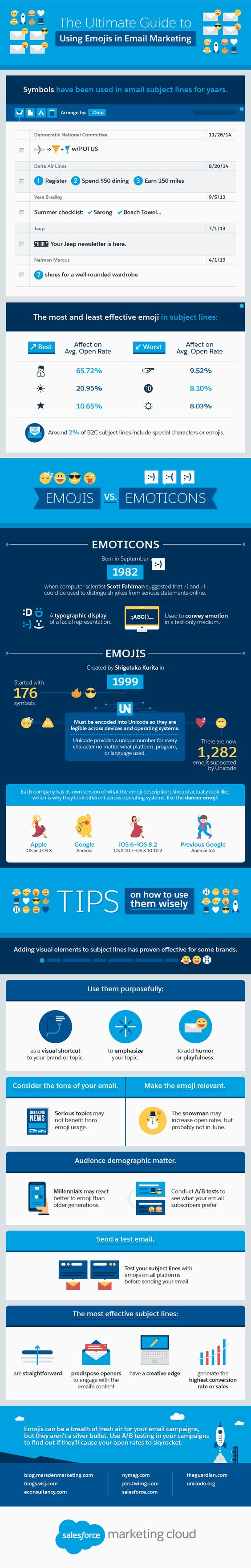 Emojis in Email Marketing