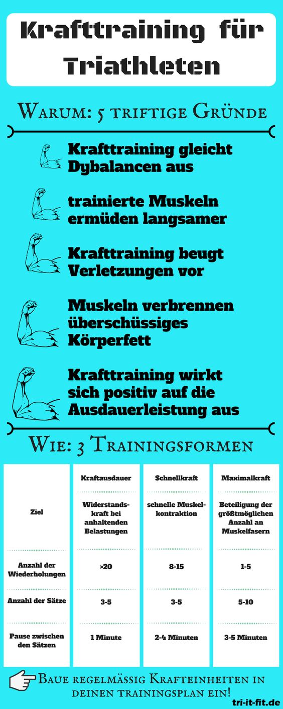 Infographik: Krafttraining für Triathleten