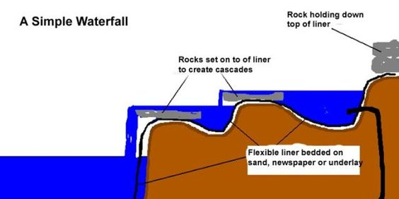 Diagram of building a pond with waterfall diagram free for Koi pool cue