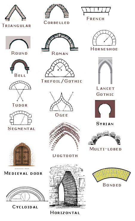 Mediterrane window pediments google zoeken classical for Names of different style homes