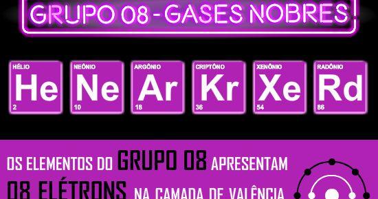Infográfico com Detalhes Sobre os Gases Nobres, Família 7A da Tabela Periódica