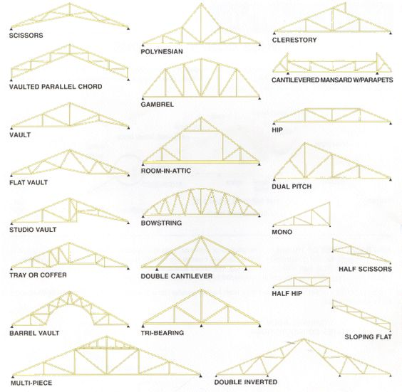The Average Roof Truss Prices Depend On A Number Of Factors Including The  Size Of The Roof, The Pitch Of The Roof And The Type Of Materials Used Tou2026