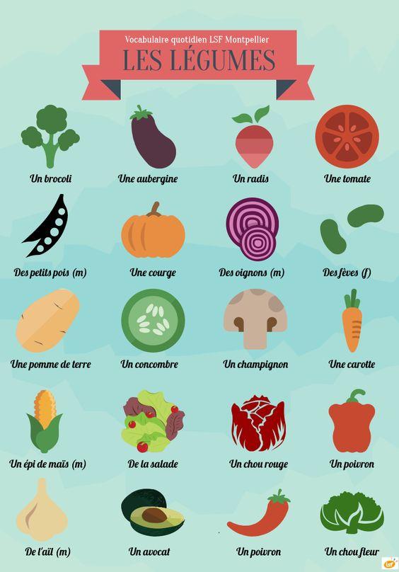 French vocabulary vegetables fr l 39 alimentation for Lista de comida en frances