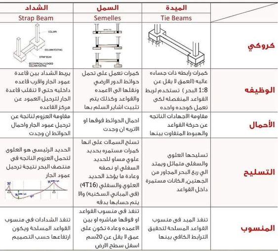 Pin By Ahmed Elgendy On Construction Civil Egineering Map Map Screenshot Civilization
