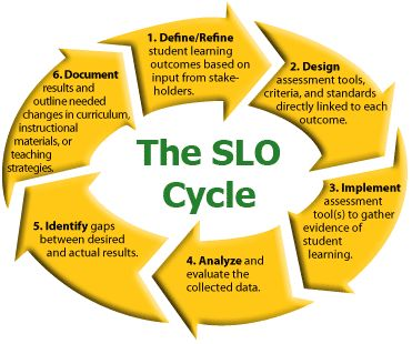 SLO Cycle -- always looking at how our services impact Student Learning Outcomes