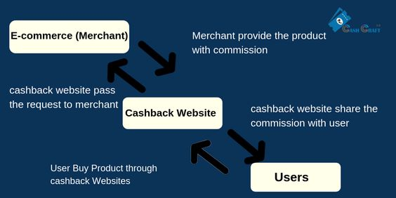 cashback website works