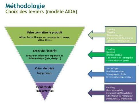 Comment Choisir Ses Kpi Avec Le Modele Aida Marketing Sensoriel Site Internet Faire Connaitre