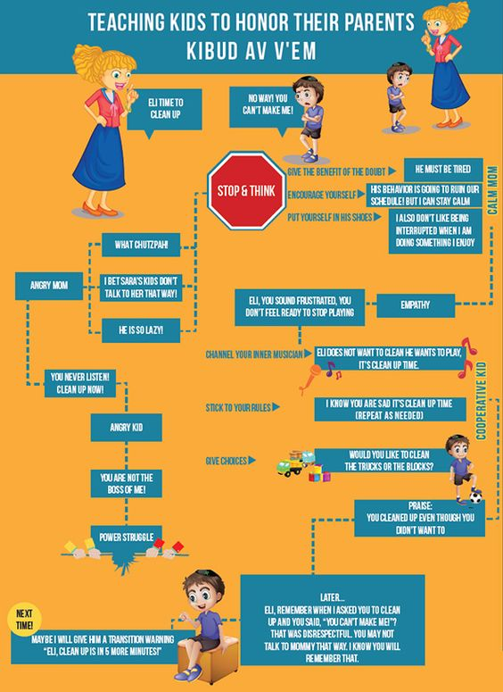 Infographic: Honoring your parents. #Parenting #tips and #tricks ...