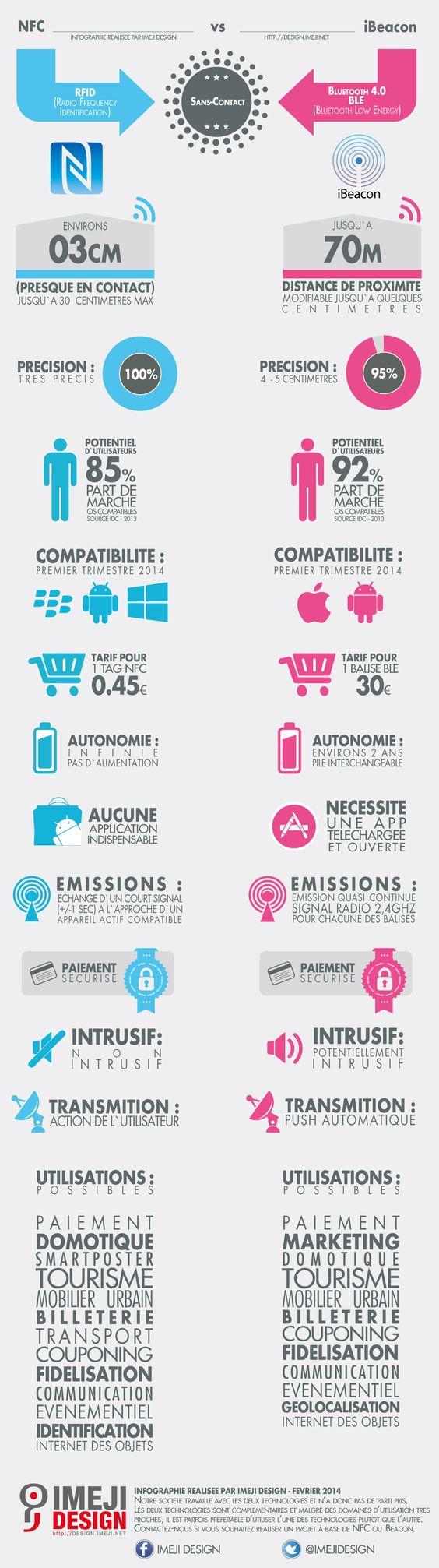 Infographie en français #NFC vs #iBeacon Tout ce que vous devez savoir sur ces deux technos complémentaires #BLE http://design.imeji.net/nfc_ibeacon/nfc_vs_beacon_by_imeji_design.jpg