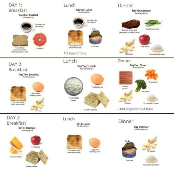 """Conoce la dieta militar para la perdida de peso Existen distintos tipos de dietas de pérdida de peso rápido o dietas milagro, una de estas dietas es la llamada """"dieta de 3 días"""" es muy popular como la dieta militar. Según las sus recomendaciones se puede perder hasta 4 kilos ..."""