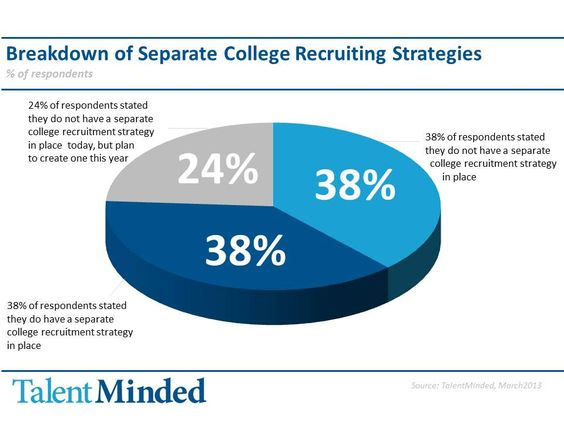 Do you have a separate college recruiting strategy? 38 do - 24 - recruitment strategy