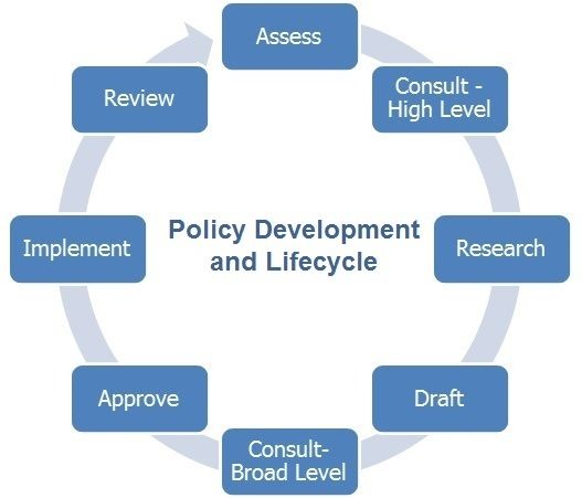 Policy Framework Procedures Policies And Procedures University Of The Sunshine Coast Policies Framework Resource Library