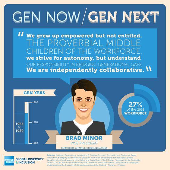 """Snapshot of Generation X - """"Gen Now, Gen Next"""" Infographic ..."""