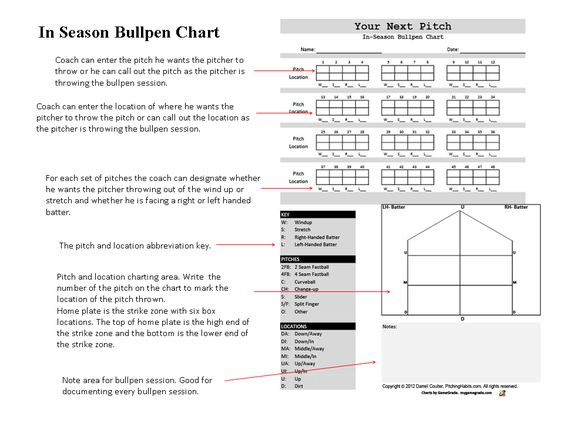 Zack Tasker (zacktasker) on Pinterest - baseball stats spreadsheet
