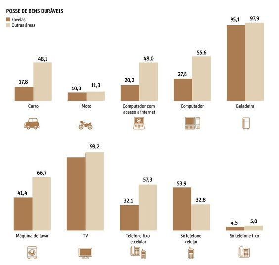 Posse de bens duráveis. Morador de favela x morador de outras áreas. #IBGE2013 #Consumo
