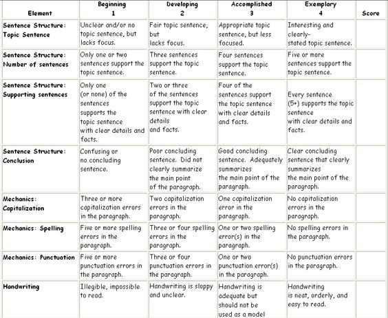 three paragraph essay grading rubric Writing a simple paragraph it's very difficult to use a paper-based rubric to evaluate essays at a sentence- or paragraph-level the rubrics that we.