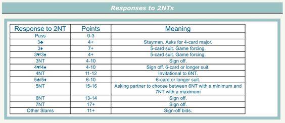 Calculating percentage scores in duplicate bridge Bridge - canasta score sheet template