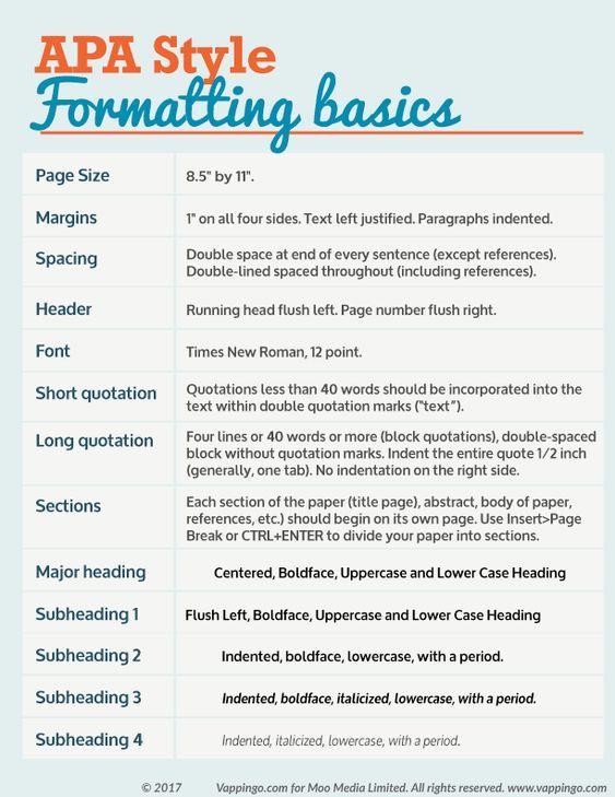 Apa Formatting Basic Apadissertation Aparule College Writing Essay Skill Academic 2017 Dissertations