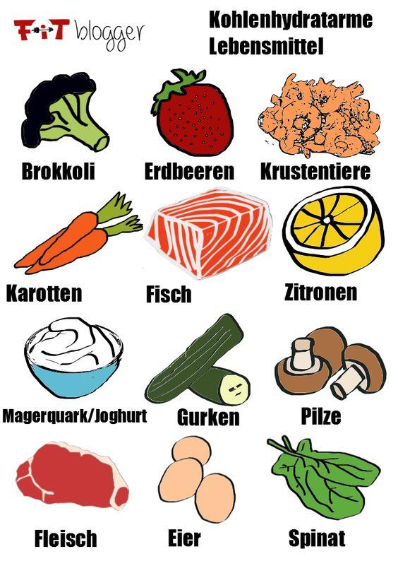 Kohlenhydratarme Lebensmittel - Infografik - Fitblogger.de